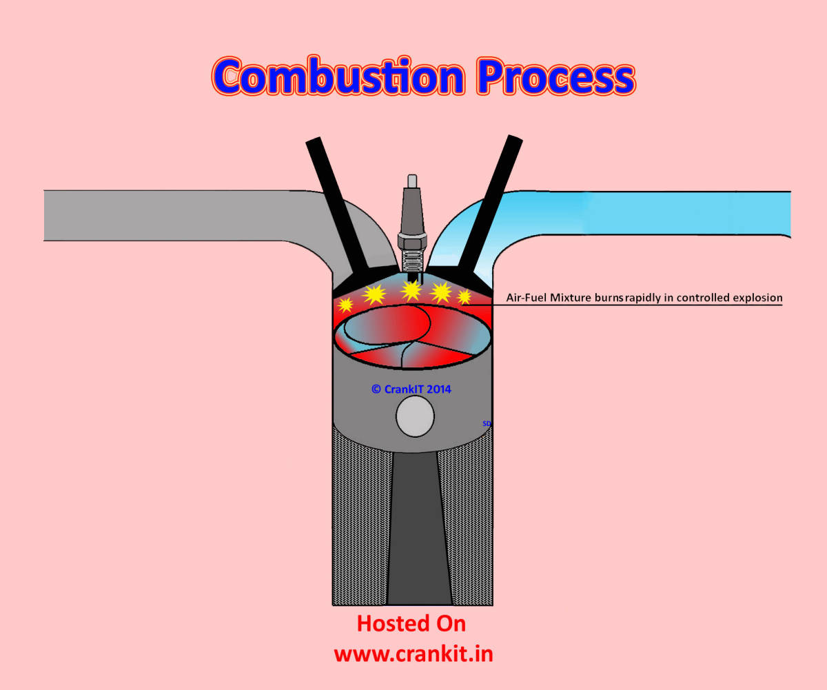 hight resolution of petrol combustion process diagram