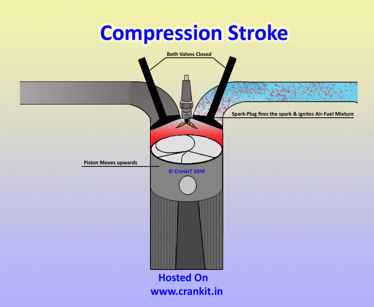hight resolution of petrol compression stroke