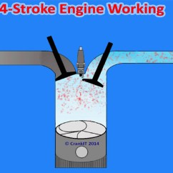 4 Stroke Petrol Engine Diagram Basic House Wiring How A Or Spark Ignition Cycle Works