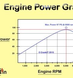 engine horse power graph diagram [ 1200 x 804 Pixel ]