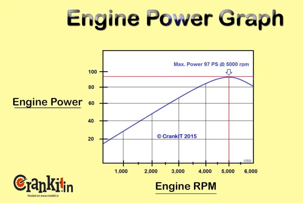 medium resolution of engine horse power graph diagram