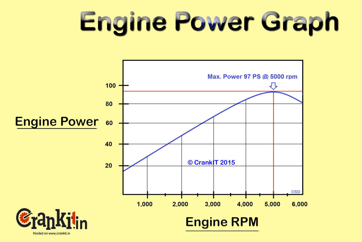 hight resolution of engine horse power graph diagram