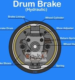 hydraulic drum brake system diagram [ 1176 x 948 Pixel ]