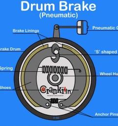 pneumatic drum brake system diagram [ 1176 x 948 Pixel ]