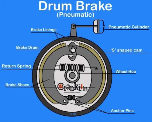 small resolution of pneumatic drum brake system diagram