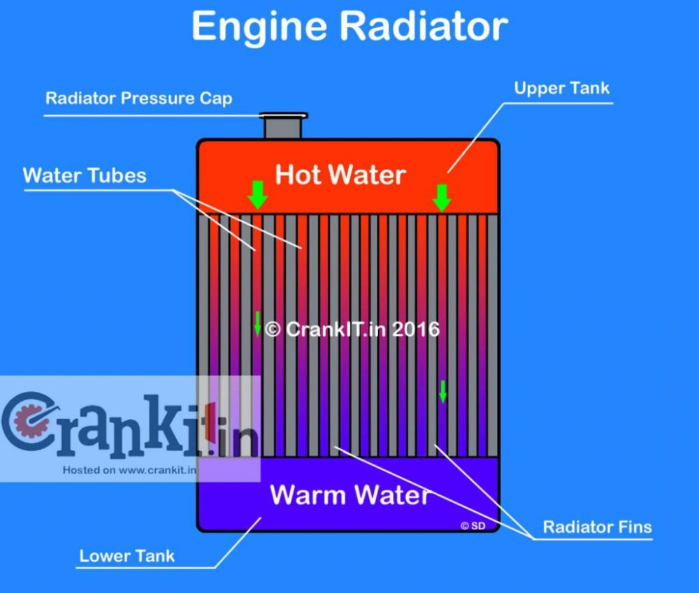 medium resolution of role of thermostat in water cooled engine