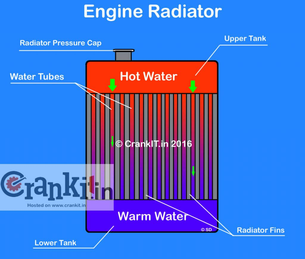 hight resolution of role of thermostat in water cooled engine