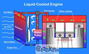 What Is A Liquid Cooled  Water Cooled Engine?  CarBikeTech