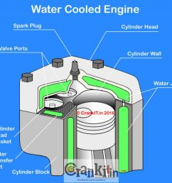 what is a liquid cooled water cooled engine carbiketech water cooled engine diagram [ 1024 x 876 Pixel ]