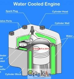 heat engine block diagram [ 1024 x 876 Pixel ]