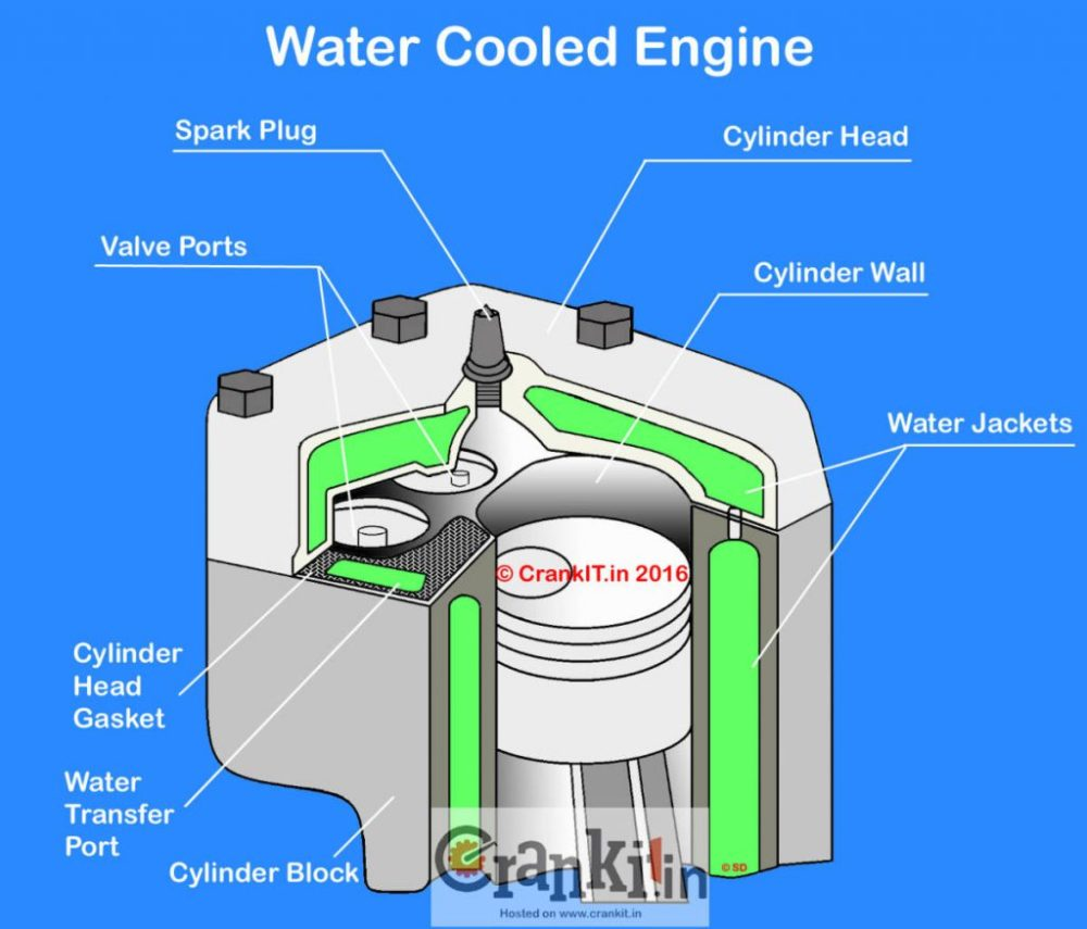 medium resolution of what is a liquid cooled water cooled engine carbiketech water cooled engine diagram