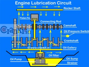 Know How Engine Lubrication System Works!  CarBikeTech