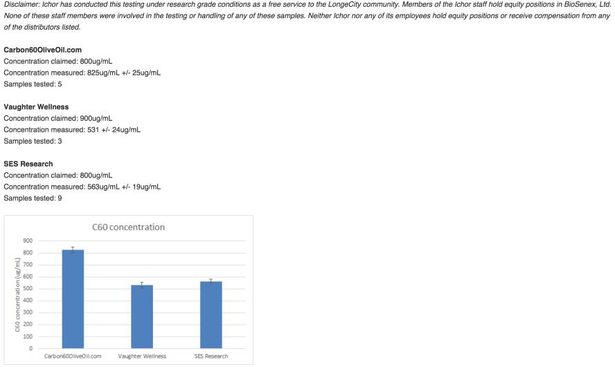 C60 Quality Lab Test Results