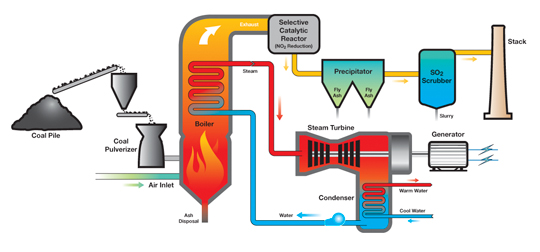 How Does A Coal Fired Boiler Work Facbooik Com