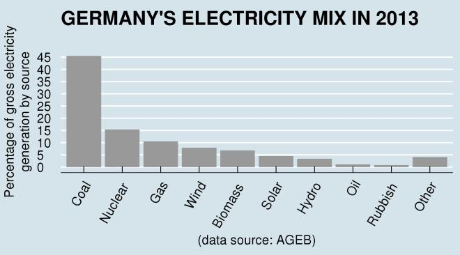 GermanyElectricityMix