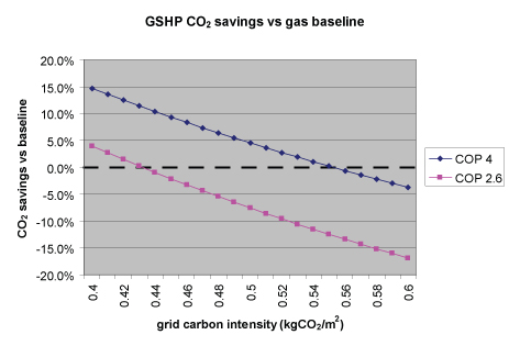 gshp-vs-gas-by-grid-intensity.jpg