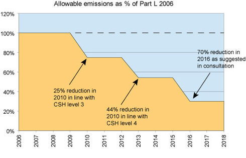 carbon-reduction-by-year