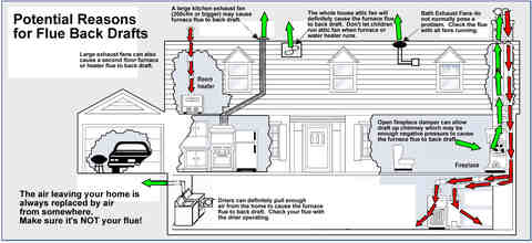 Flue back draft issues can cause carbon monoxide.