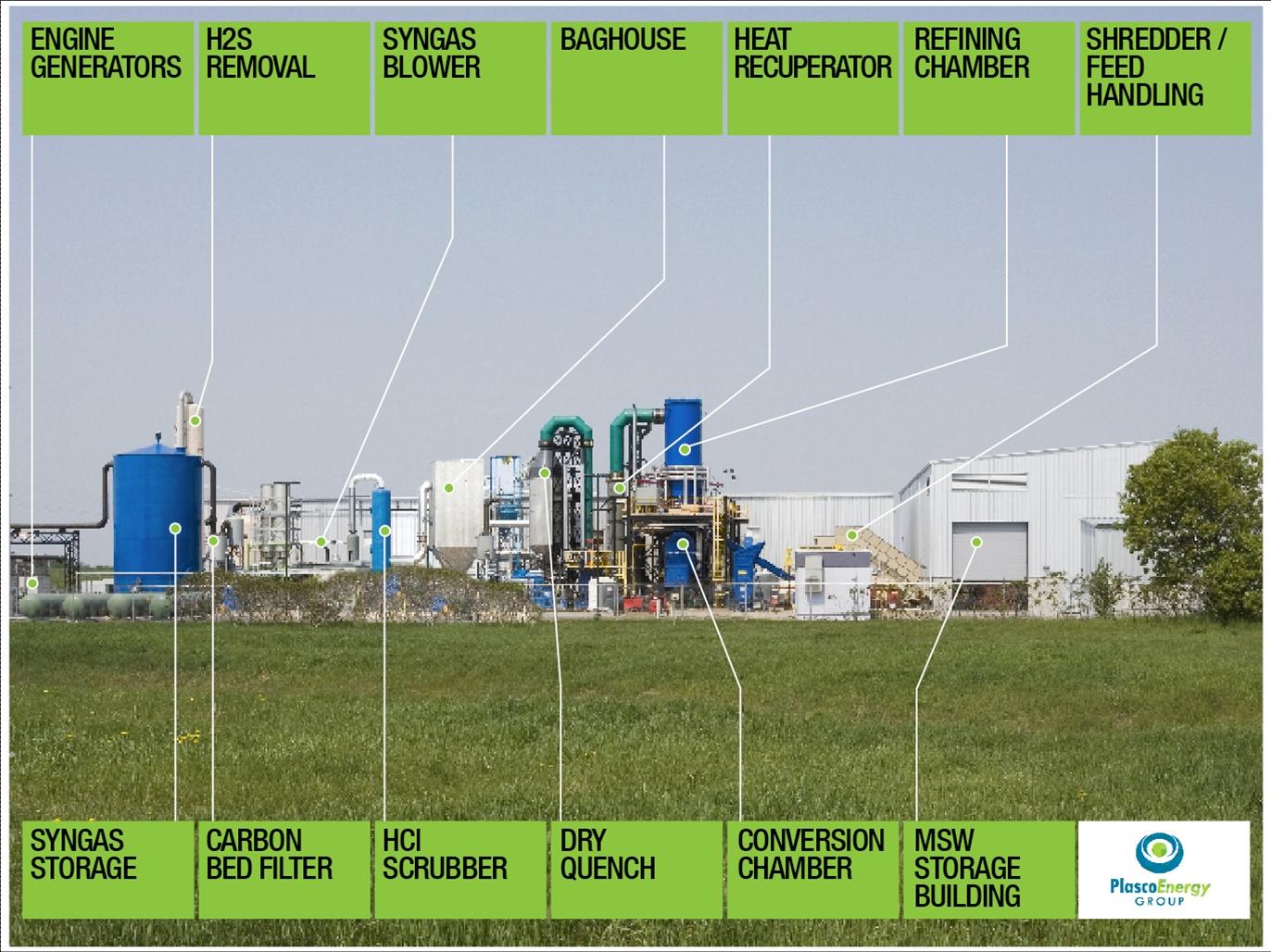 PlascoEnergy\'s Waste Gasfication Process