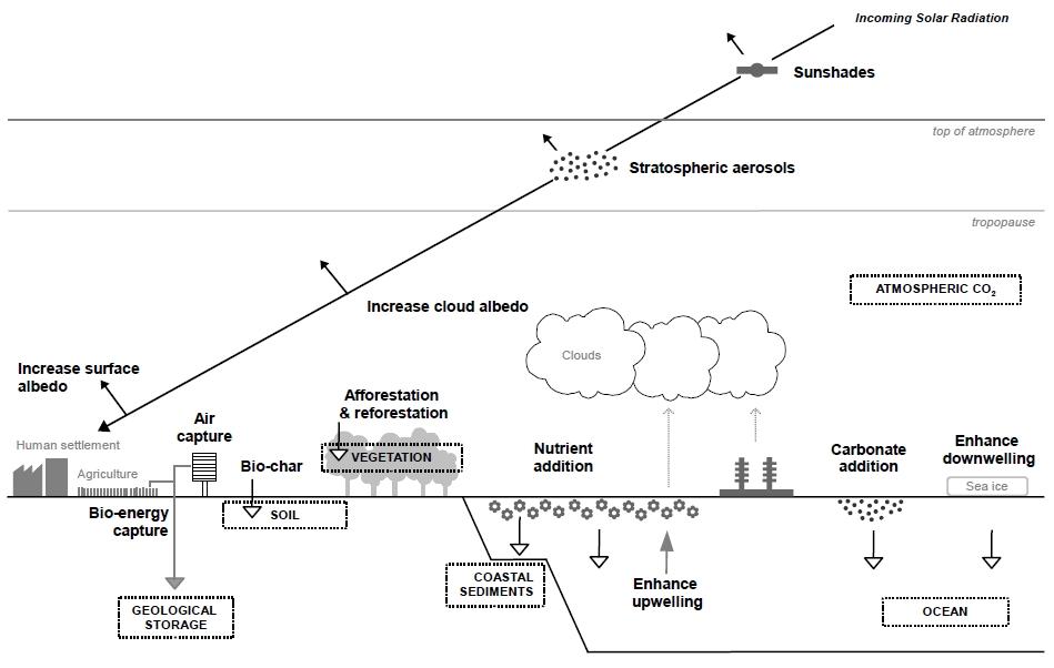 geoengineering-options-diagram-source-east-anglia-university