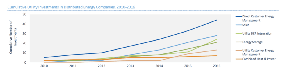 Cumulative Utility Investments in Distributed Energy Companies 2010-2016
