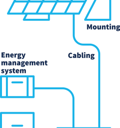 a diagram depicts a solar panel mounted and connected by cabling to an inverter this [ 1280 x 2351 Pixel ]