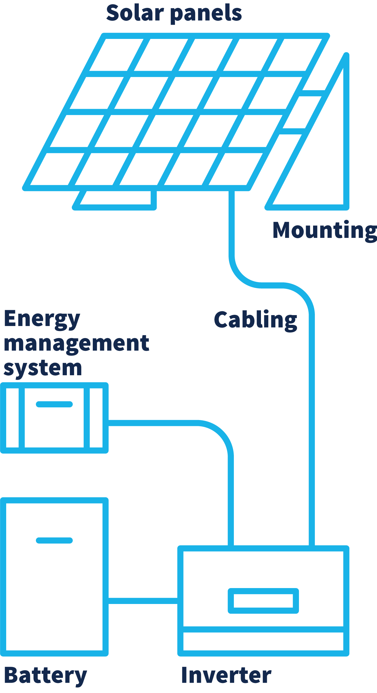 hight resolution of a diagram depicts a solar panel mounted and connected by cabling to an inverter this