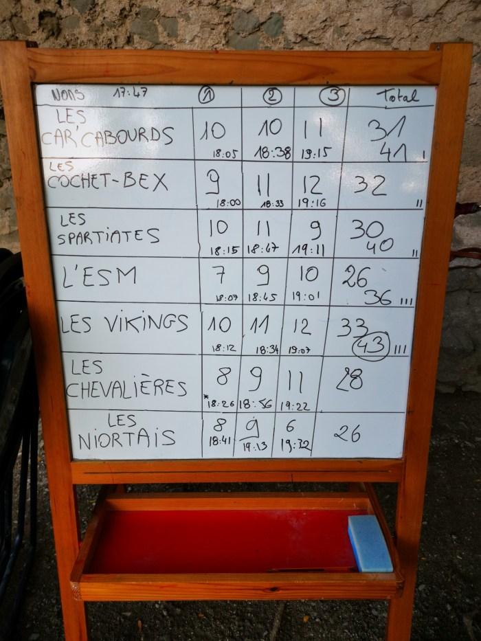 tableau des score du carca express