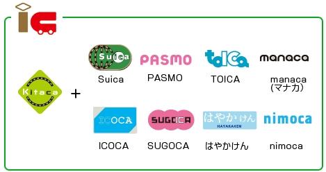 Kitacaは交通系ICカード全国相互利用で様々なエリアで使える