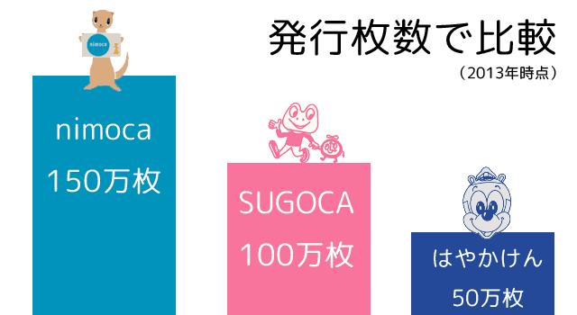 九州の交通系ICカード発行枚数の比較