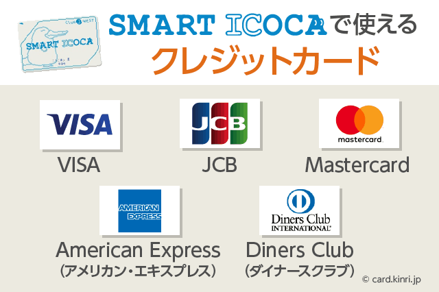 SMARTICOCAで使えるクレジットカード
