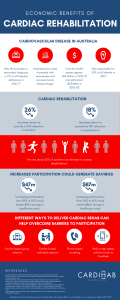 Infographic describing the economic benefits of cardiac rehabilitation