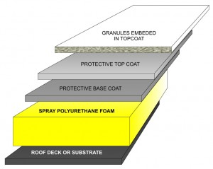sc 1 st  Cardinal Commercial Roofing u0026 Insulation & Spray Polyurethane Foam u2013 Cardinal Commercial Roofing u0026 Insulation memphite.com