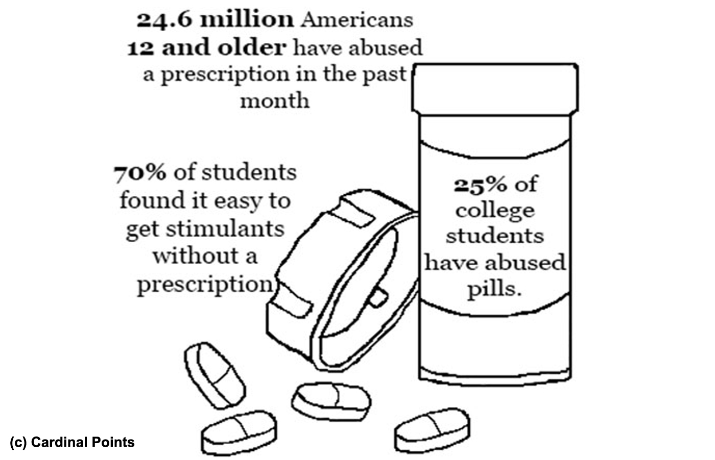 Abusing medication easy for students