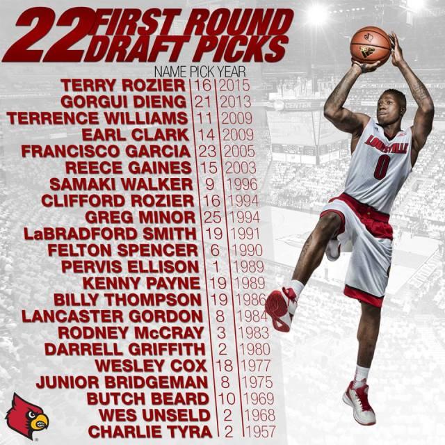 Louisville Basketball NBA
