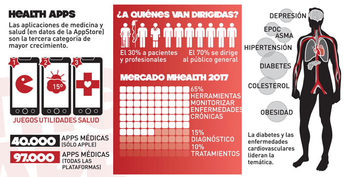 Infografía Health Apps