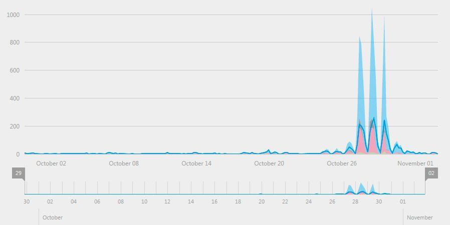 Gráfica actividad tuitera para #sec16
