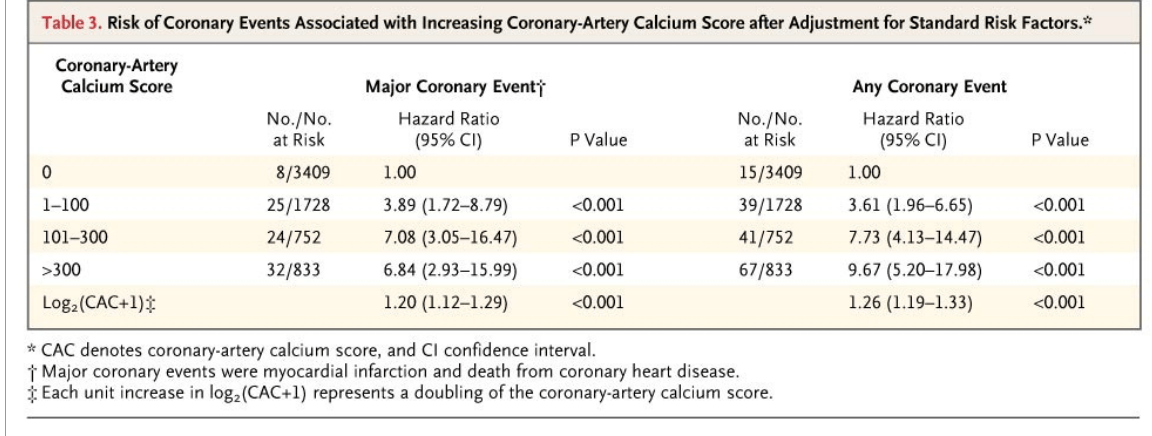 Heart attack risk calculator overestimates risk 5-6 fold! Youtube.