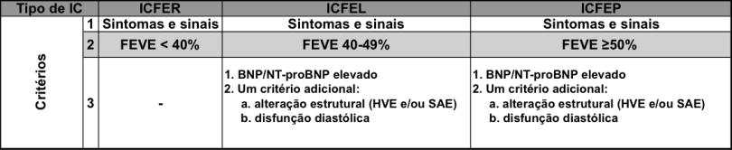 Definição de insuficiência cardíaca com fração de ejeção reduzida (ICFER), limítrofe (ICFEL) e preservada (ICFEP)