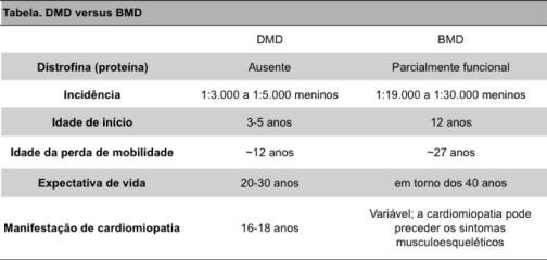 tabela DMD vs BMD