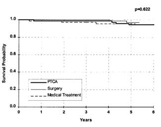 MASS Gráfico mortalidade 2
