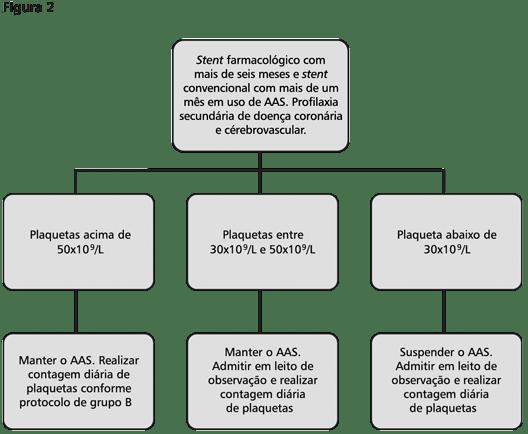 Dengue e coronariopata