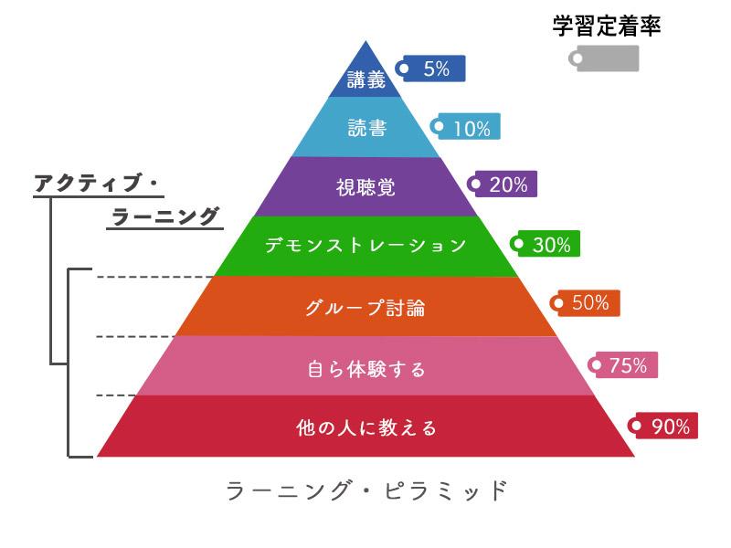 「ラーニングピラミッド」とは?