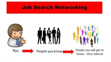 graphic showing how job search networking operates