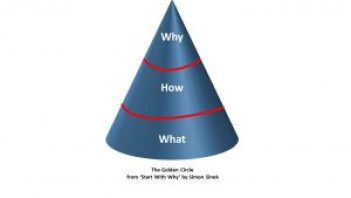 Image depicts Simon Sinek's Golden Triangle
