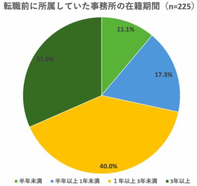 【調査】転職経験者の約70%が『3年未満』で退所 転職に関するアンケート結果 vol.1