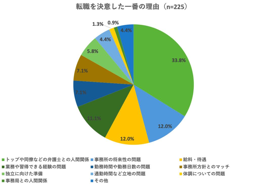【調査】「弁護士との人間関係」が原因の転職は33% 転職に関するアンケート結果 vol.2