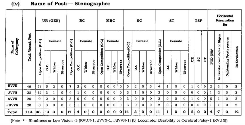 JVVNL Stenographer Recruitment 2019 for 114 Posts (22-05-2019)