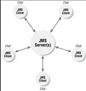 Top 25 JMS (Java Message Service) Interview Questions