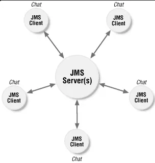 Top 25 JMS (Java Message Service) Interview Questions